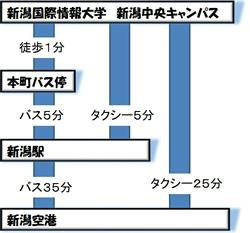 タクシーご利用の場合、新潟空港から約25分、新潟駅から約5分。